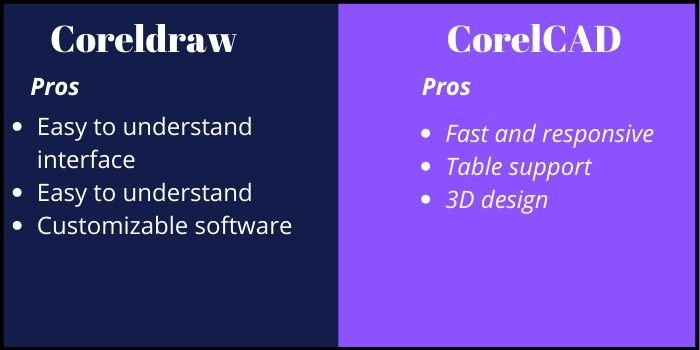 Pros of Coreldraw and CorelCAD